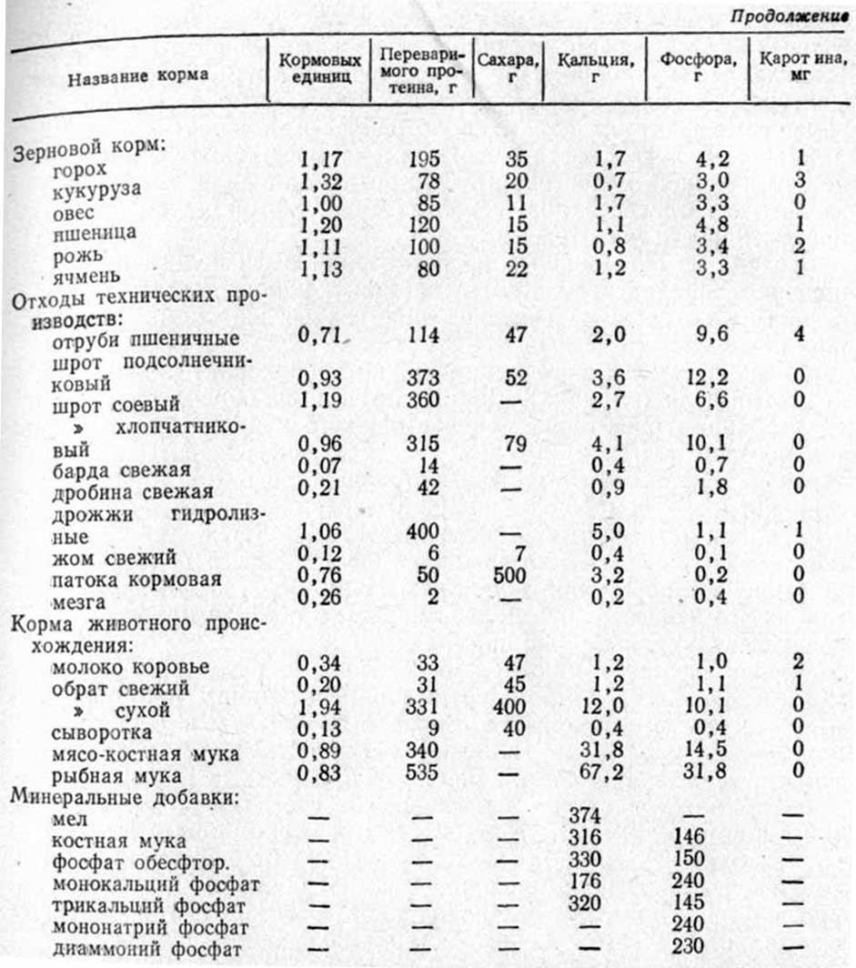 оценка питательности кормов по химическому составу курсовая.