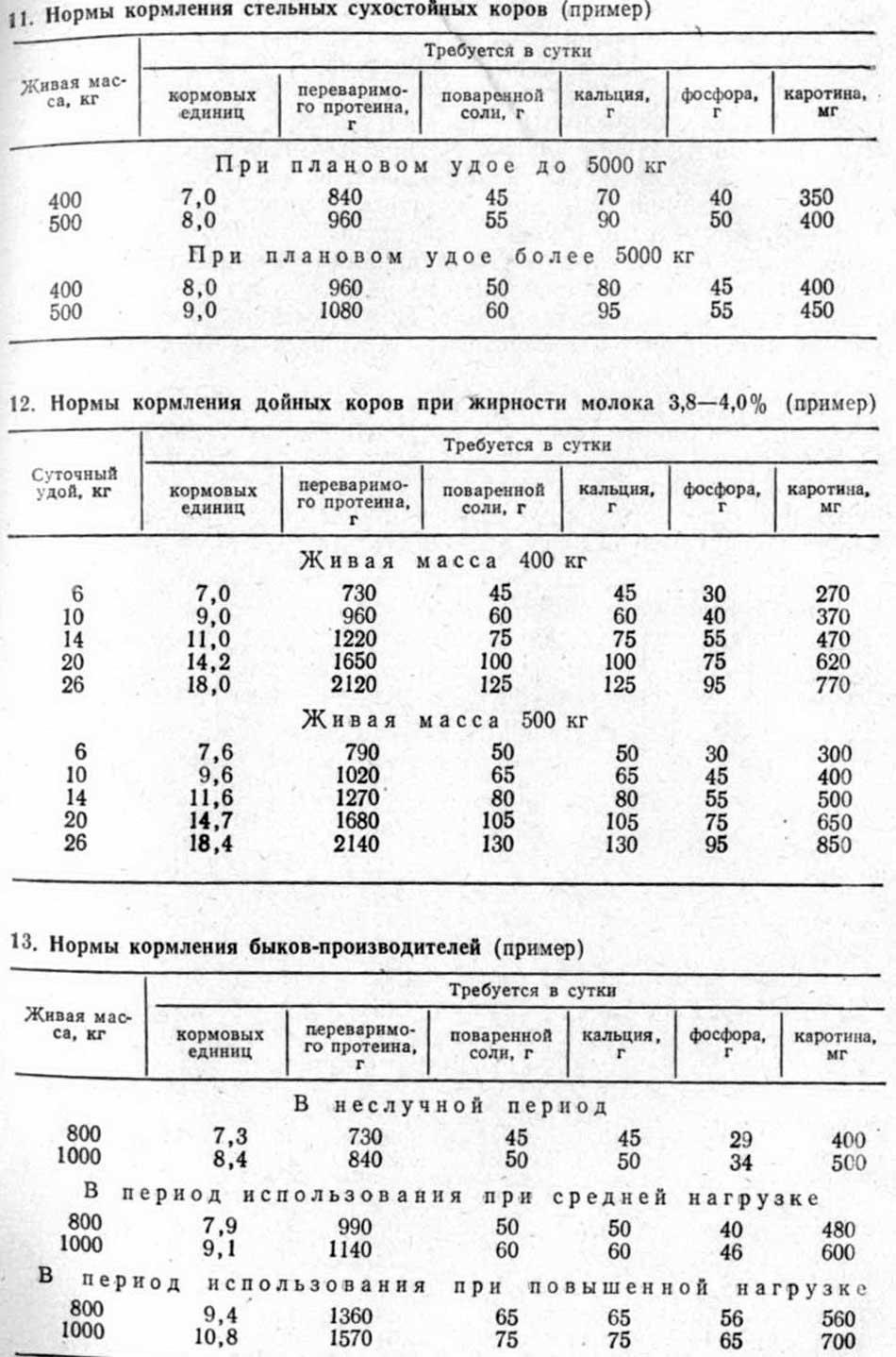 http://zhivotnovodstvo.net.ru/n/normy-kormleniya-svinej-na-otkorme-72.jpg