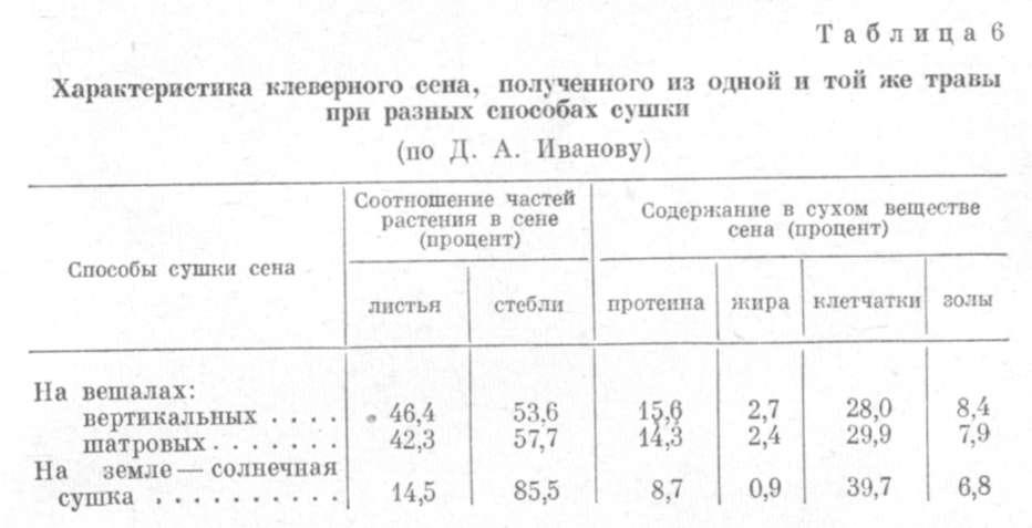 http://zhivotnovodstvo.net.ru/p/6harakteristika-klevernogo-sena.jpg