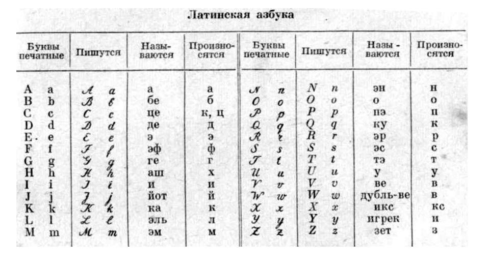Латинская азбука